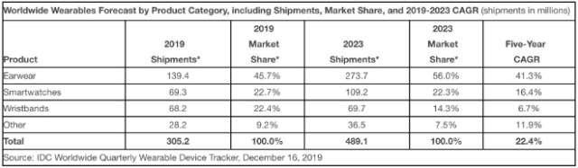 Worldwide Wearables Market to Top 300 Million Units in 2019 and Nearly 500 Million Units in 2023, Says IDC