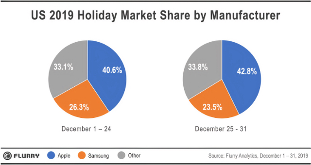 US 2019 holiday market share by manufacturer
