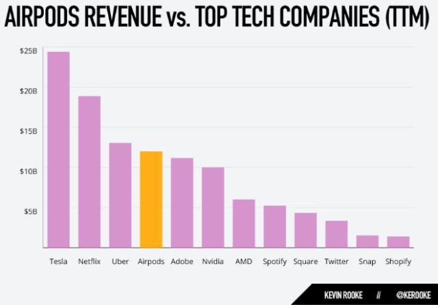 AirPods revenue vs. top tech companies