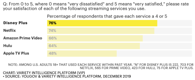 """Q: From 0 to 5, where 0 means """"very dissatisfied"""" and 5 means """"very satisfied,"""" please rate your satisfaction of each of the following streaming services you use."""