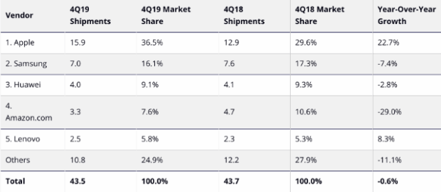 IDC Worldwide Tablet Shipments: Top Five Tablet Companies, Worldwide Shipments, Market Share, and Year-Over-Year Growth, Fourth Quarter 2019
