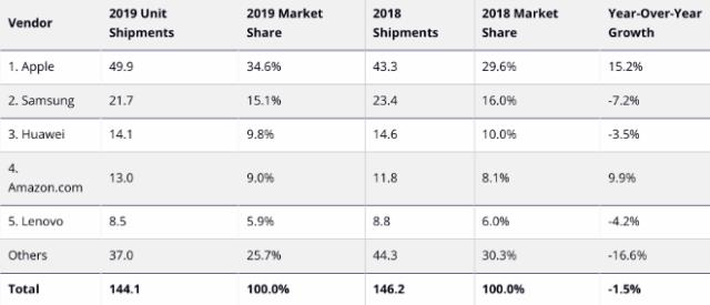 IDC Worldwide Tablet Shipments: Top Five Tablet Companies, Worldwide Shipments, Market Share, and Growth, 2019