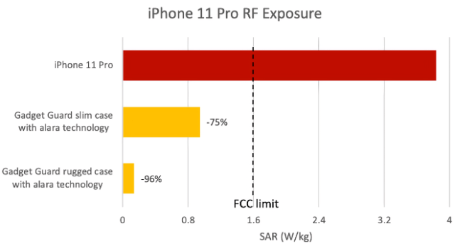 iPhone 11 Pro test results graph
