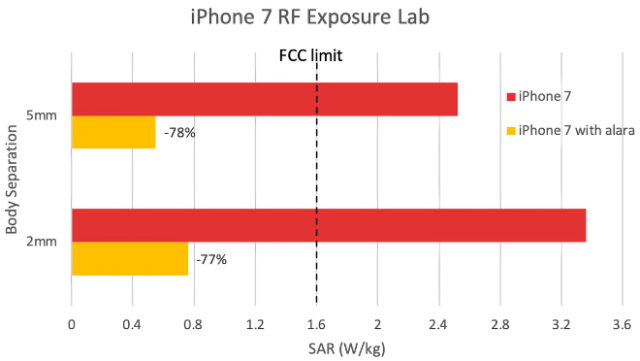 iPhone 7 test results graph