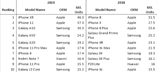 iPhone XR world's bestselling smartphone