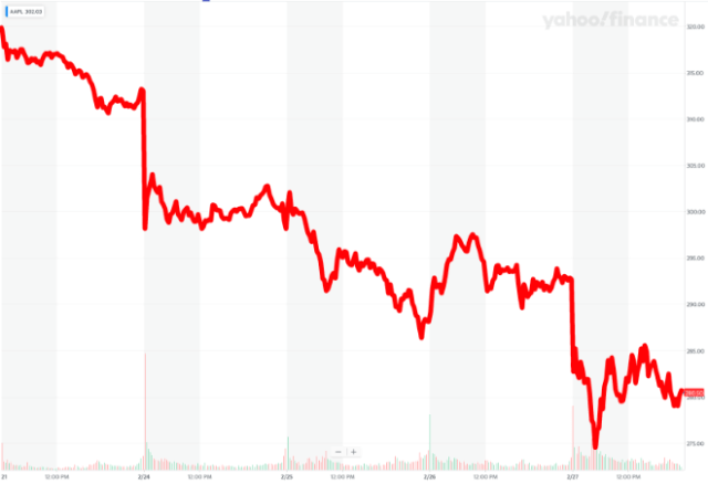 Apple dependent on China. Image: Apple's 5-day stock chart