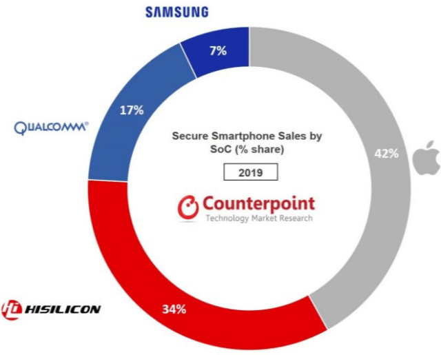 Source:  Counterpoint Research -Global Secure Smartphone Sales by Model Tracker 2019
