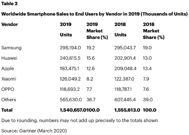 Worldwide Smartphone Sales to End Users by Vendor in 2019 (Thousands of Units)