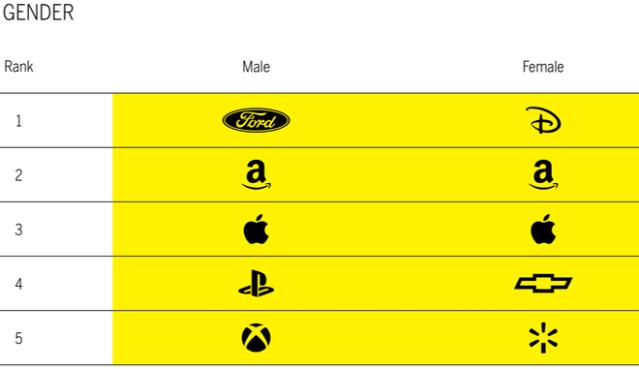 Favorite brands. MBLM Gender