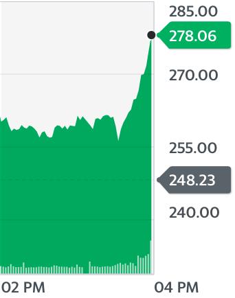Apple Inc. (AAPL) chart, 3/13/2020