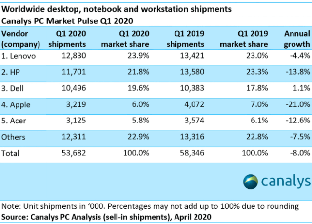 Apple's Mac shipments plummet 21% in Q1, far more than overall PC industry decline