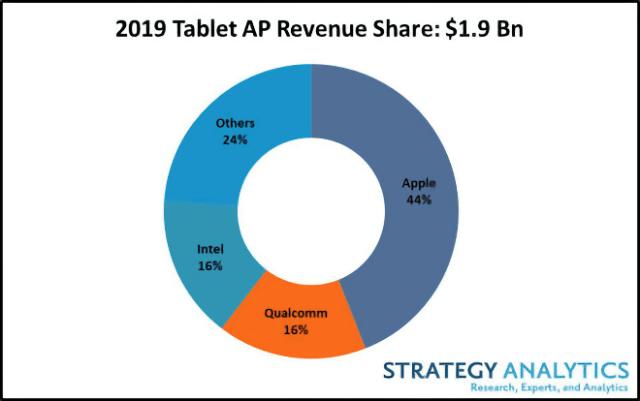 Apple iPad builds on dominate tablet revenue share