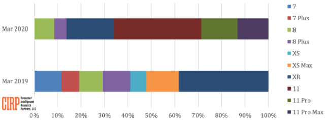 iPhone Models US Sales Mix, Q119 vs. Q120