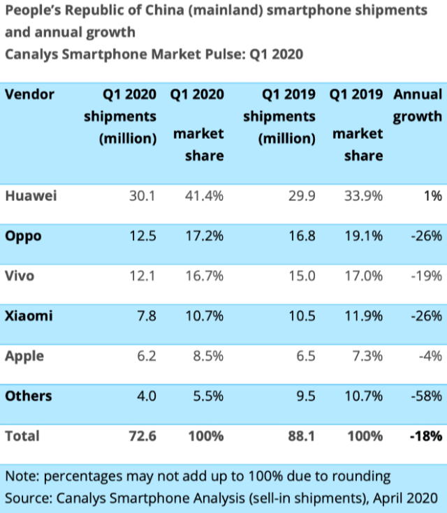 Apple boosts smartphone market share in China - Canalys