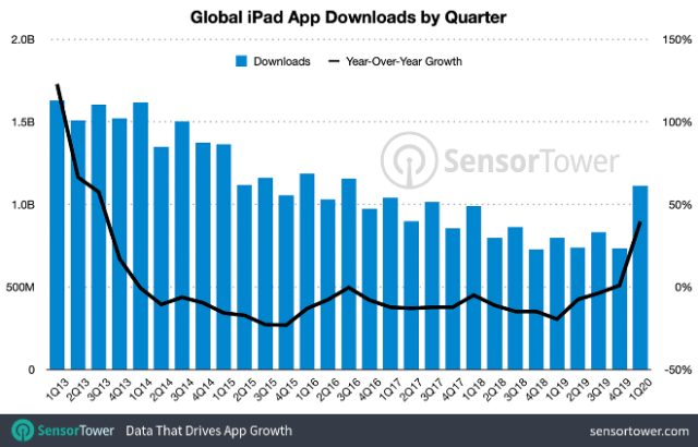 iPad app downloads