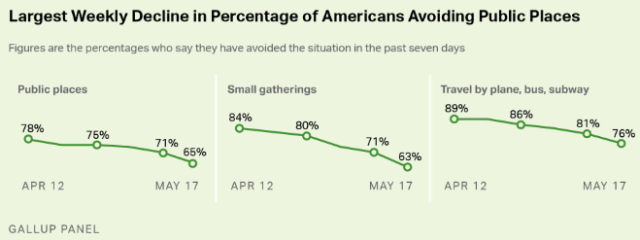 Gallup: Significantly fewer Americans say they are avoiding public places