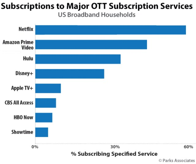 Apple TV+ captures significant share of streaming market. Parks Associates: Subscriptions to major OTT subscription services