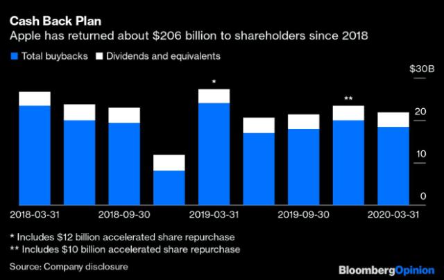 Apple buybacks since 2018