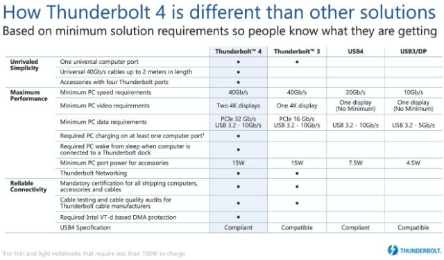 Intel reveals new details about Thunderbolt 4