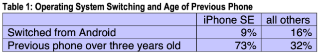 CIRP: Operating System Switching and Age of Previous Phone