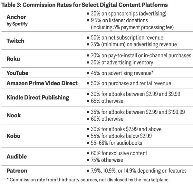 Commission Rates for Select Digital Content Platforms