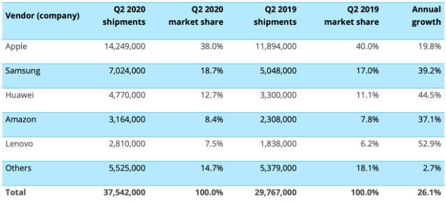 Canalys: Worldwide tablet shipments (market share and annual growth) Q220