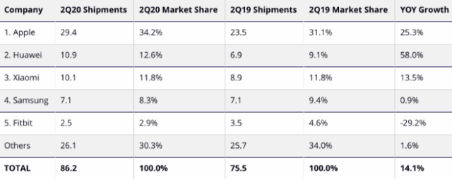 IDC: Top 5 Wearables Companies by Shipment Volume, Market Share, and Year-Over-Year Growth, Q2 2020 (shipments in millions)