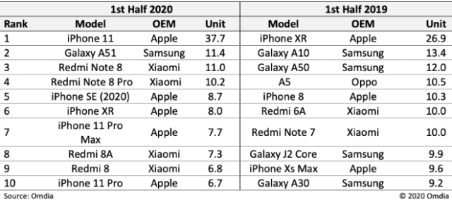 Omdia Top 10 most shipped smartphones in the first half