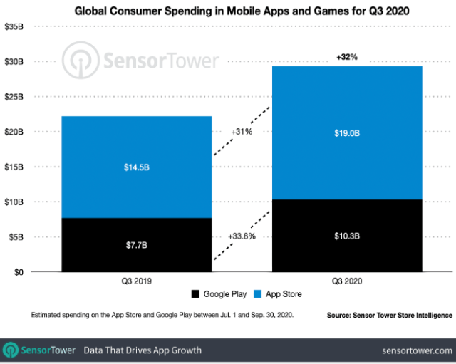Apple's App Store generated 2X as much revenue as Google's Play Store in Q3 2020