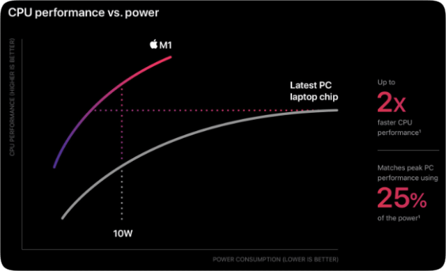 M1 CPU performance vs. power