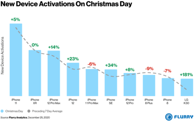 Apple iPhones dominate U.S. smartphone activations on Christmas Day 2020