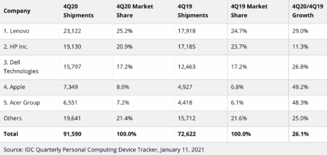 Top 5 Companies, Worldwide Traditional PC Shipments, Market Share, and Year-Over-Year Growth, Q4 2020