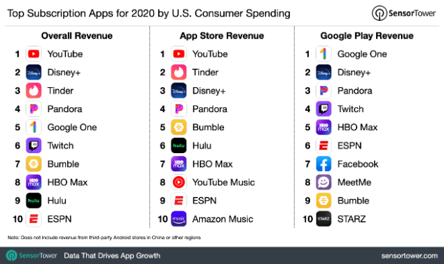 YouTube, Tinder, and Disney+ top U.S. consumer spending for iOS subscription apps