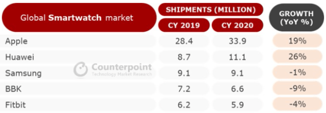 Counterpoint Research: Global Smartwatch Shipments, 2019 vs. 2020