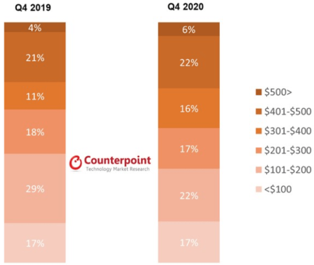 Counterpoint Research: Global Smartwatch Shipments Share by Retail Price Band, Q4 20190 vs. Q4 2020
