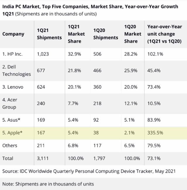 Apple's Mac sales rocket 335.5% in India