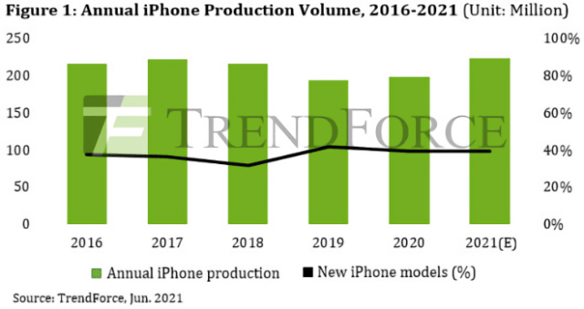 iPhone Production for 2021 Projected to Reach 223 Million Units Due to Increased Vaccinations and Impending Easing of Lockdowns in the US/Europe, Says TrendForce