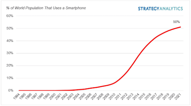 Half the world now owns a smartphone