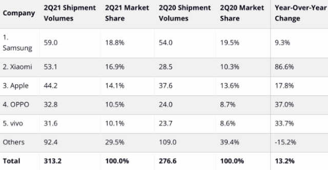 IDC: Top 5 Smartphone Companies, Worldwide Shipments, Market Share, and Year-Over-Year Growth, Q2 2021 (shipments in millions of units