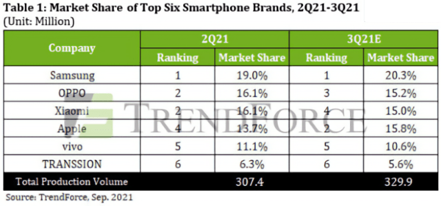 Trendforce: Apple's iPhone global market share falls ahead of 'iPhone 13' launch