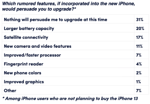 Which iPhone 13 rumored new feature is most exciting and appealing to you?*