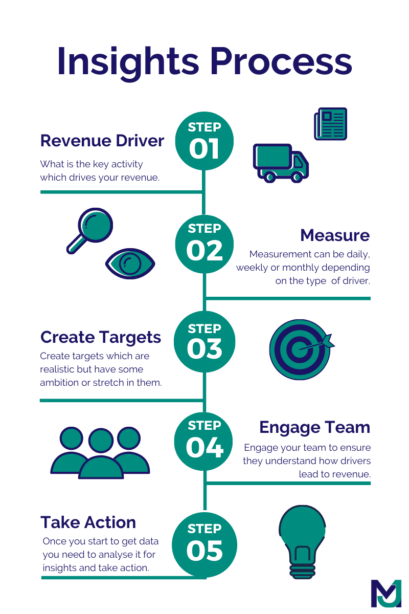 Actionable Insight Process