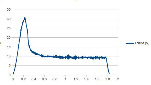Shepard 1.1 Sample Thrust Curve
