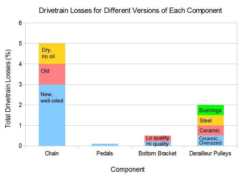 Drivetrain losses for different version of each component