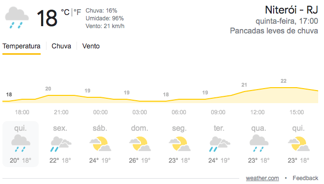 Clima da semana na cidade de Niterói
