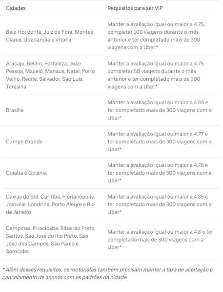 Tabela de requisitos para ser motorista Uber VIP