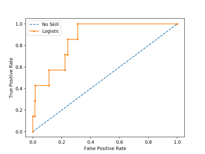Plot of ROC Curve for Logistic Regression on Imbalanced Classification Dataset