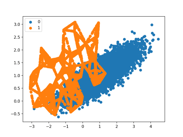 Scatter Plot of Imbalanced Binary Classification Problem Transformed by SMOTE
