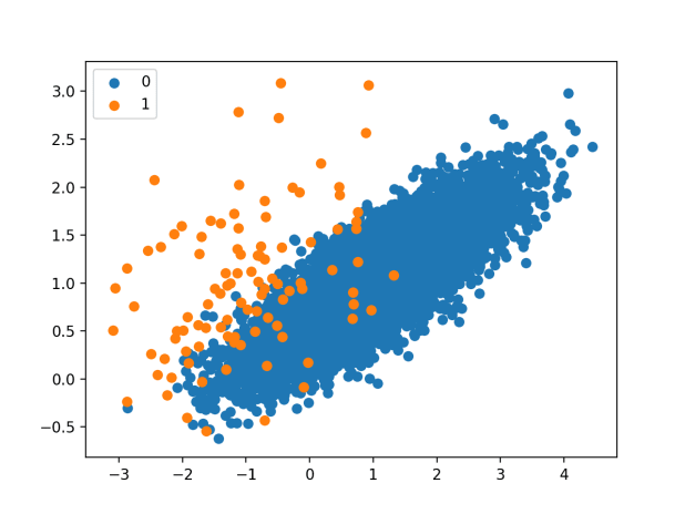 Scatter Plot of Imbalanced Binary Classification Problem
