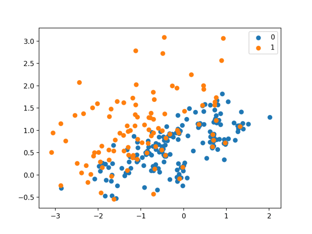 Scatter Plot of Imbalanced Dataset Undersampled With the Condensed Nearest Neighbor Rule
